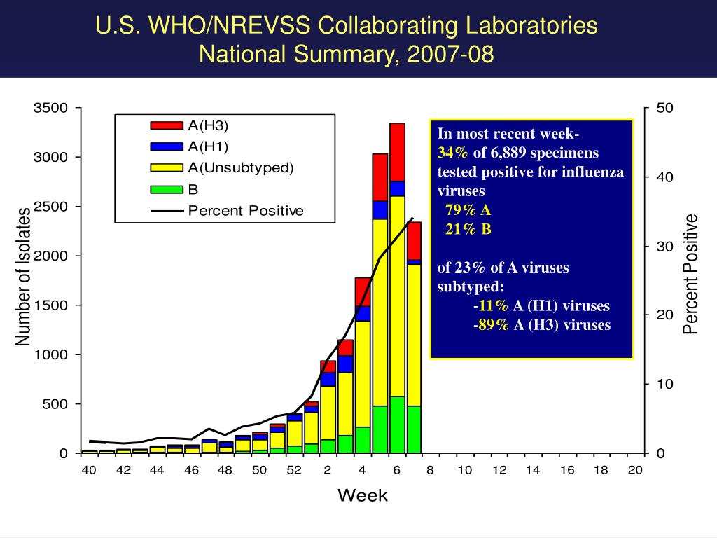 U.S. WHO/NREVSS Collaborating Laboratories