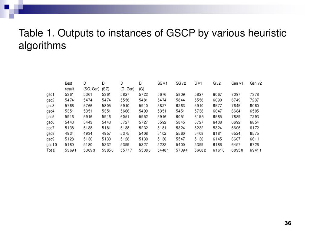 Table 1. Outputs to instances of GSCP by various heuristic algorithms