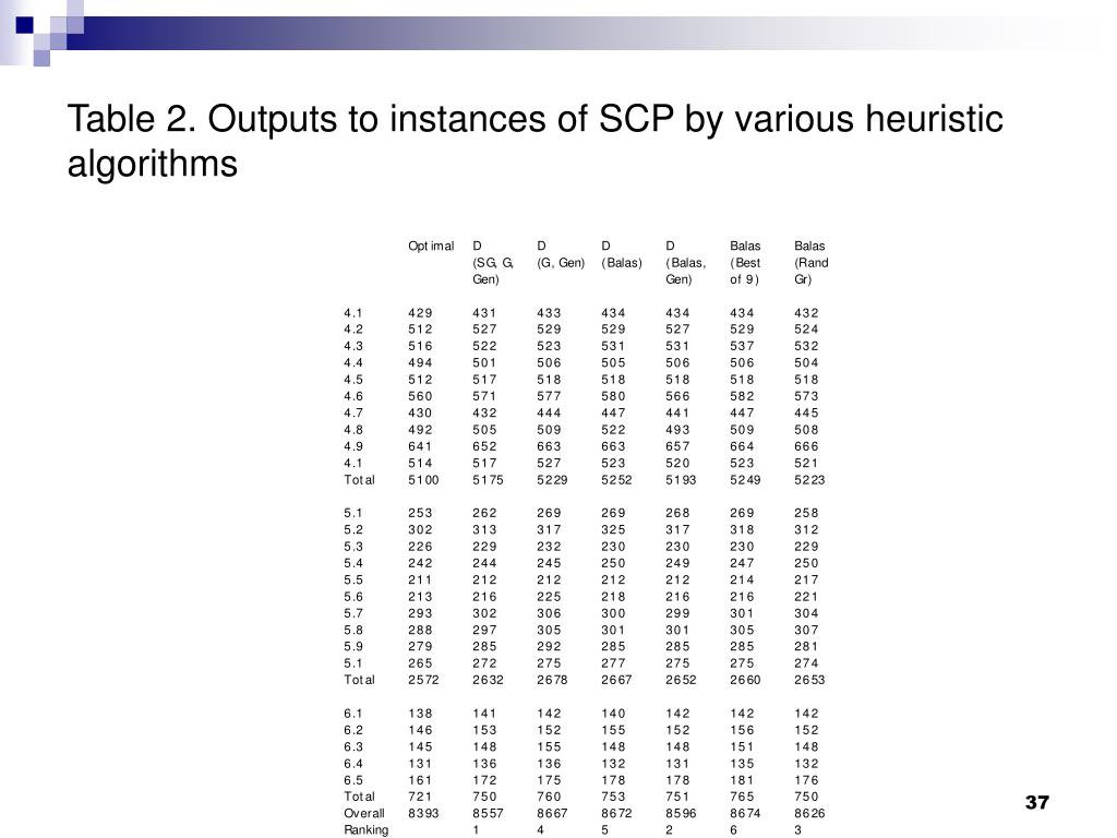 Table 2. Outputs to instances of