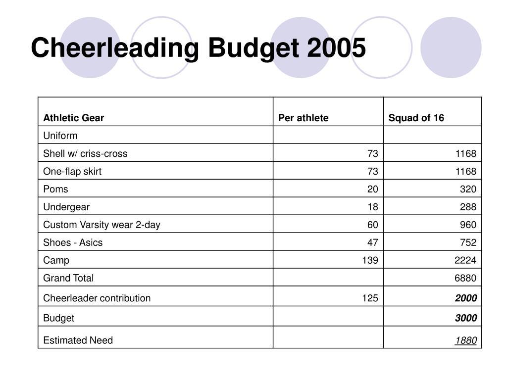 Cheerleading Budget 2005