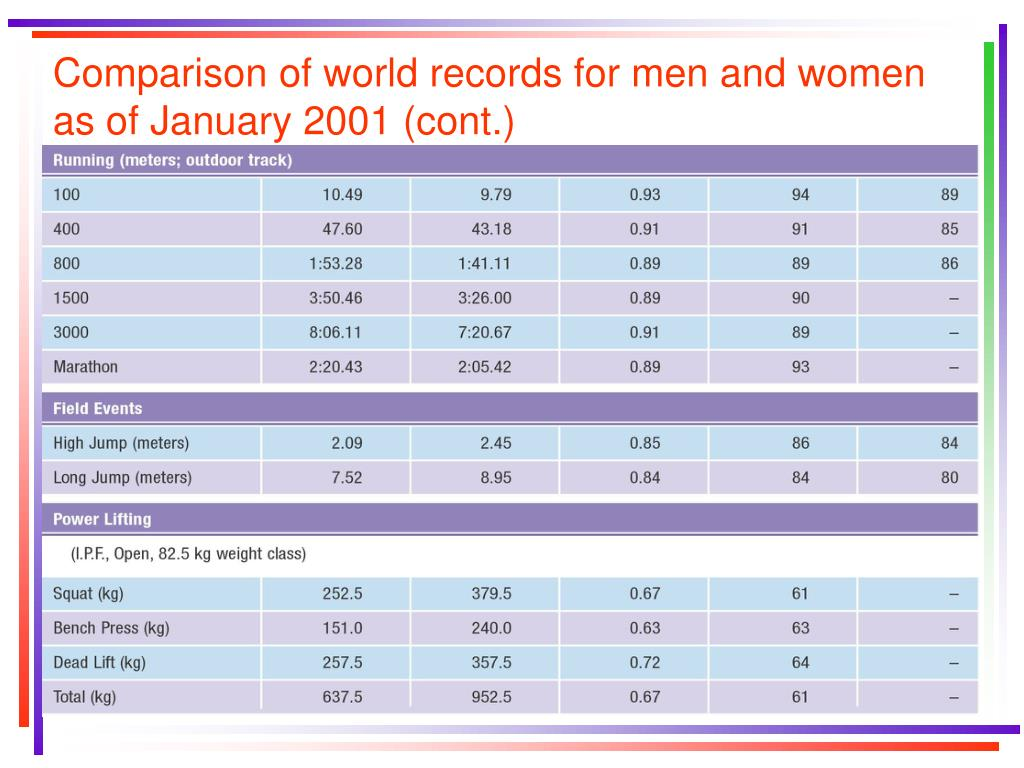 Comparison of world records for men and women as of January 2001 (cont.)