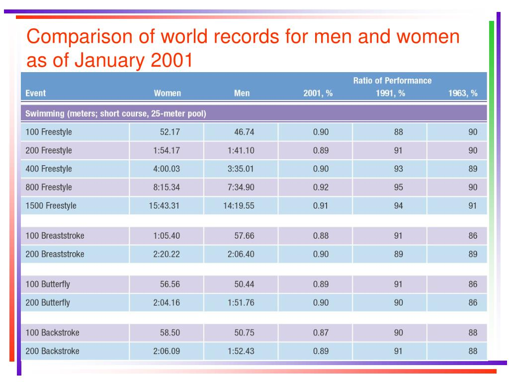 Comparison of world records for men and women as of January 2001