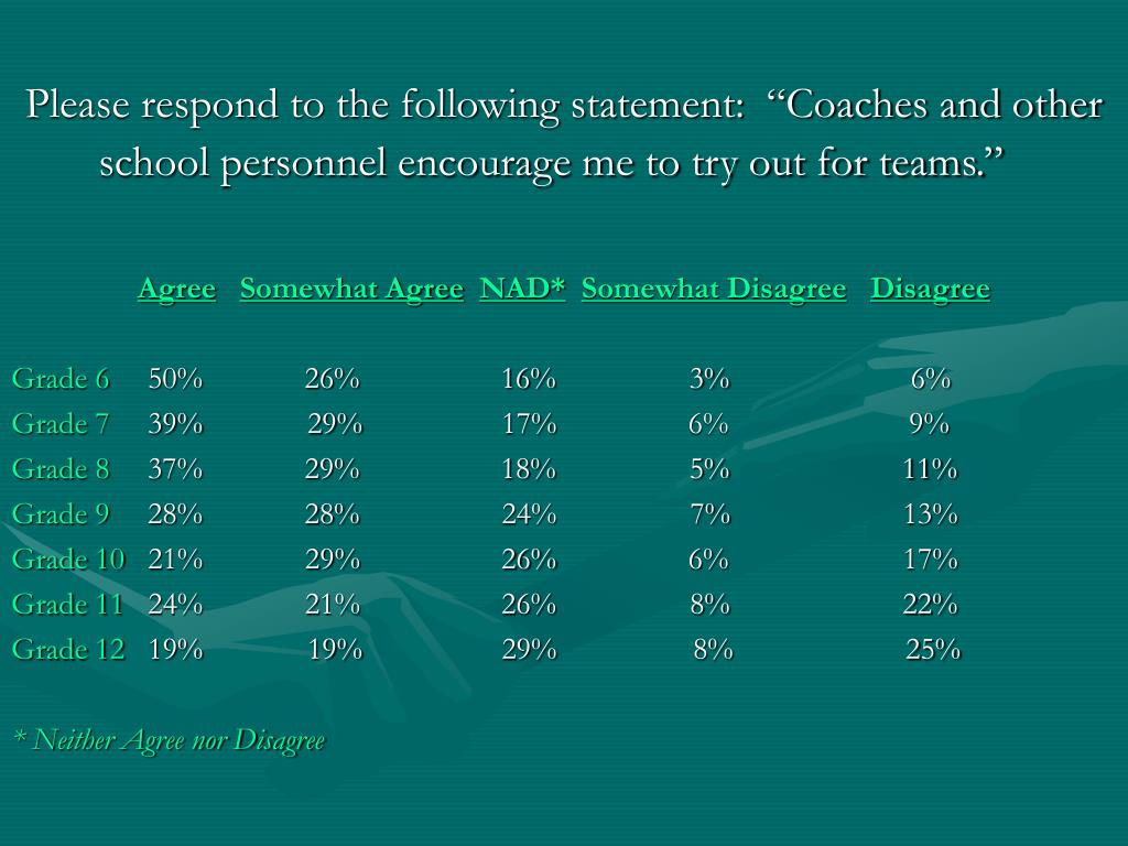"Please respond to the following statement:  ""Coaches and other school personnel encourage me to try out for teams."""