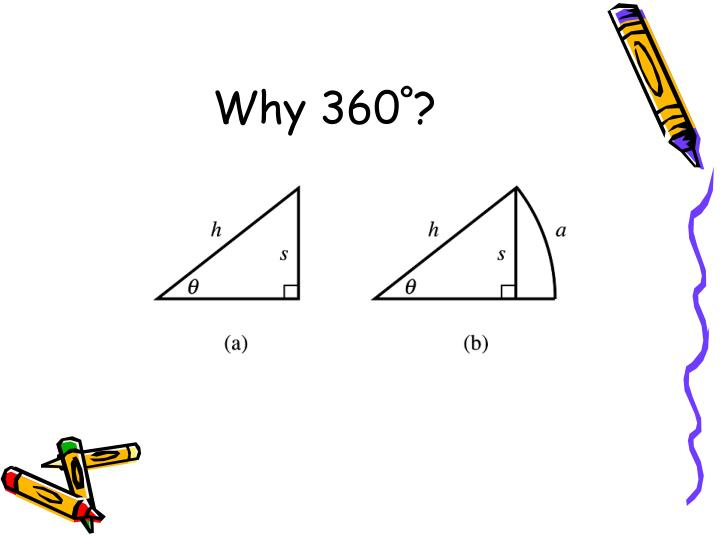Why 360