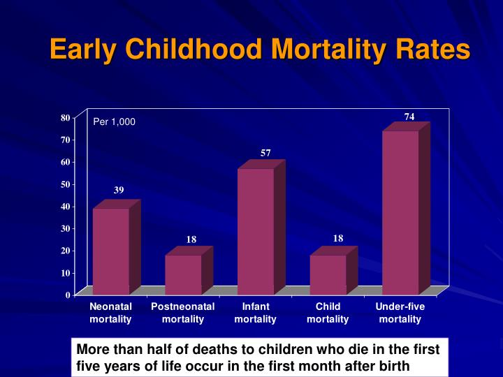 Early Childhood Mortality Rates