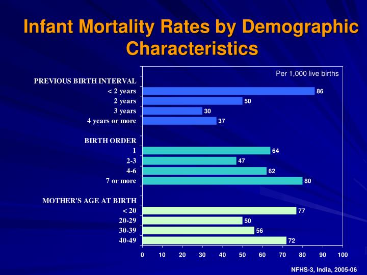 Infant Mortality Rates by Demographic Characteristics