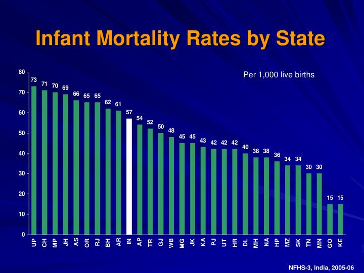 Infant Mortality Rates by State