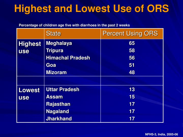 Highest and Lowest Use of ORS