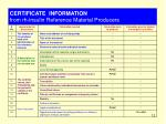 certificate information from rh insulin reference material producers
