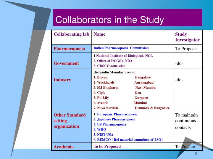 Collaborators in the Study