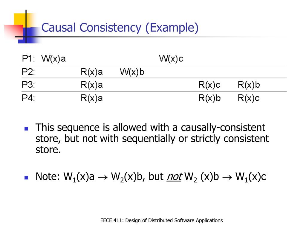 Causal Consistency (Example)