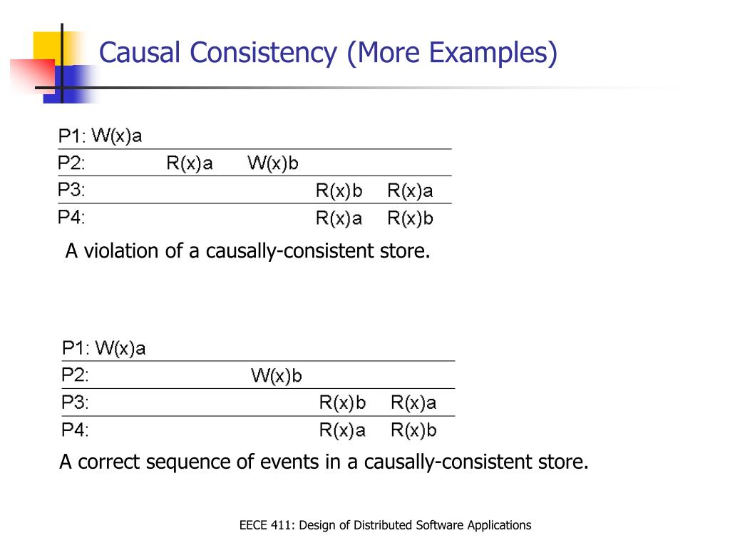 Causal Consistency (More Examples)