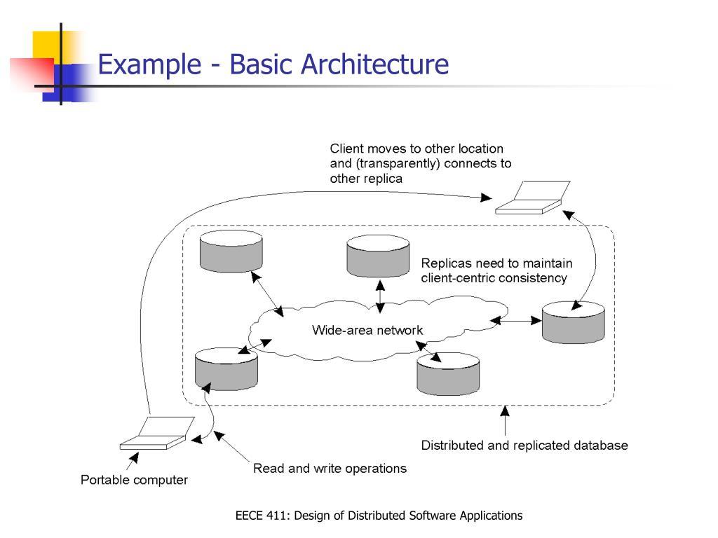 Example - Basic Architecture