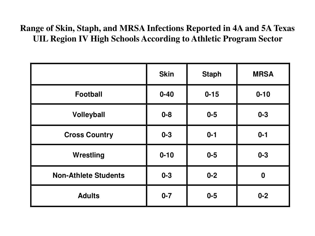 Range of Skin, Staph, and MRSA Infections Reported in 4A and 5A Texas UIL Region IV High Schools According to Athletic Program Sector