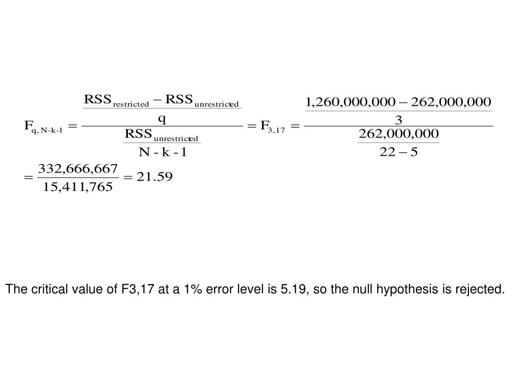 The critical value of F3,17 at a 1% error level is 5.19, so the null hypothesis is rejected.
