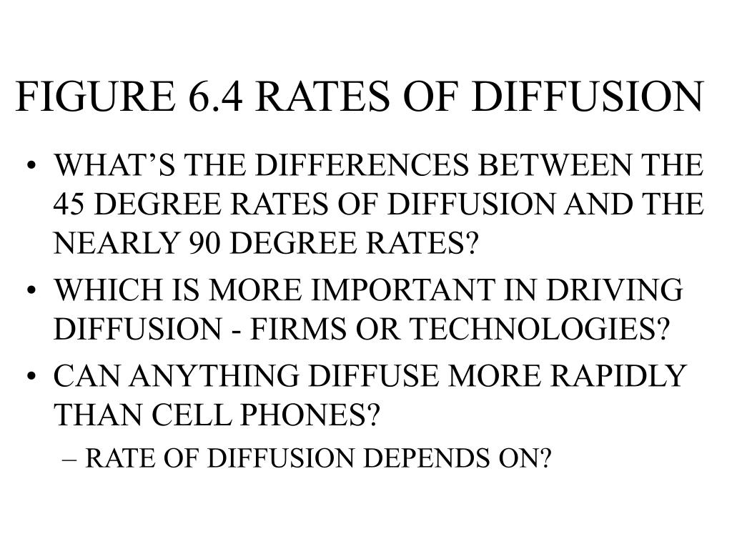 FIGURE 6.4 RATES OF DIFFUSION