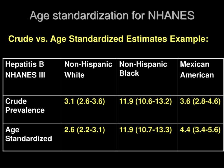Age standardization for NHANES
