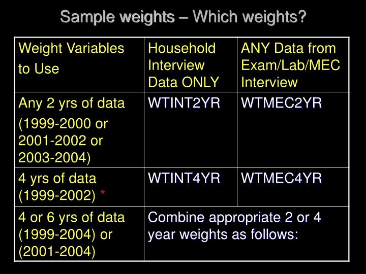 Sample weights – Which weights?
