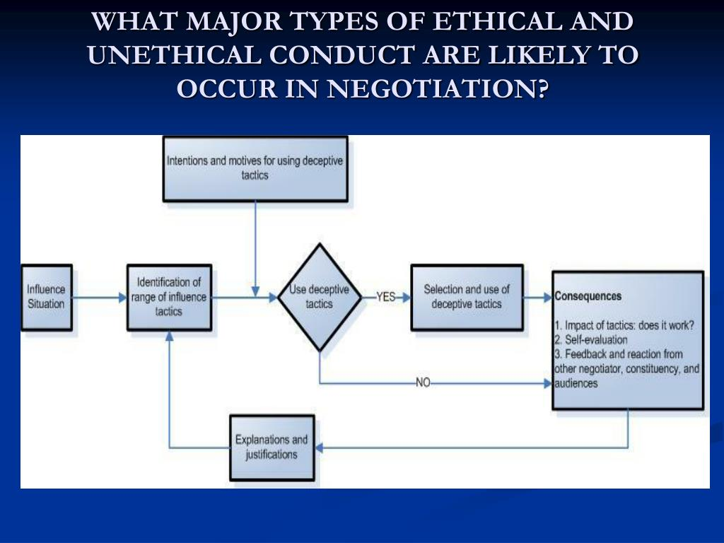 ethics and type The following list of principles incorporate the characteristics & values people  associate with ethical behavior this isn't only for business executives.