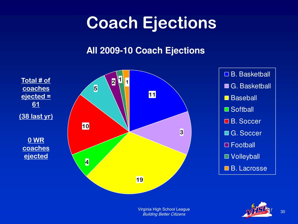Coach Ejections
