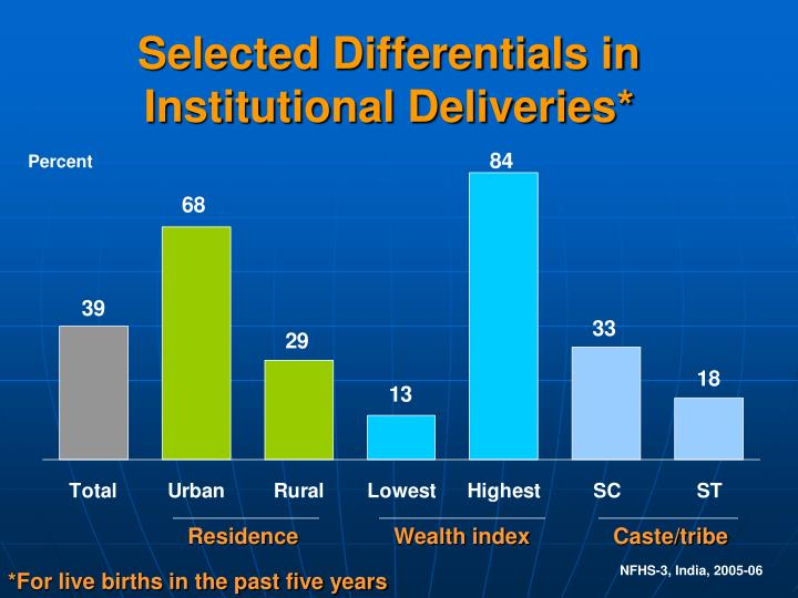 Selected Differentials in Institutional Deliveries*