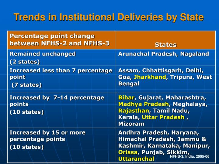 Trends in Institutional Deliveries by State