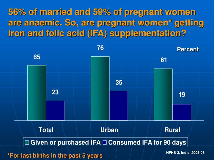 56% of married and 59% of pregnant women are anaemic. So, are pregnant women* getting iron and folic acid (IFA) supplementation?