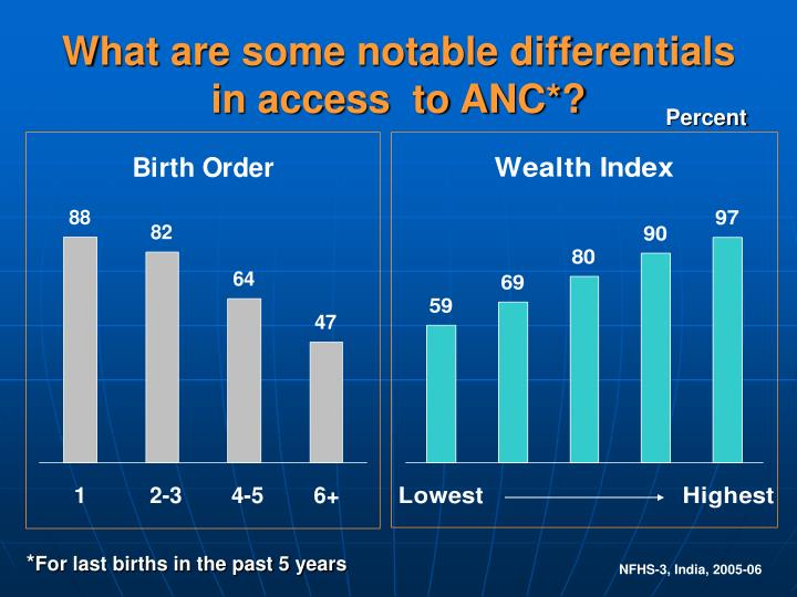 What are some notable differentials in access  to ANC*?