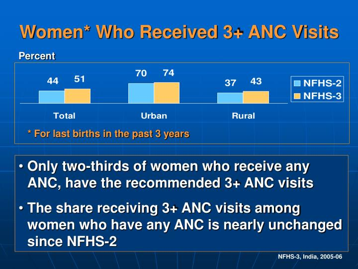 Women* Who Received 3+ ANC Visits