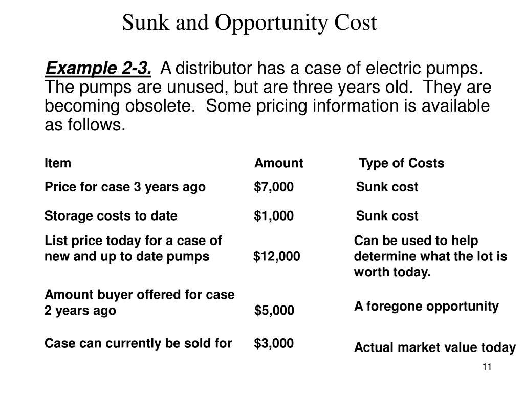 Sunk and Opportunity Cost