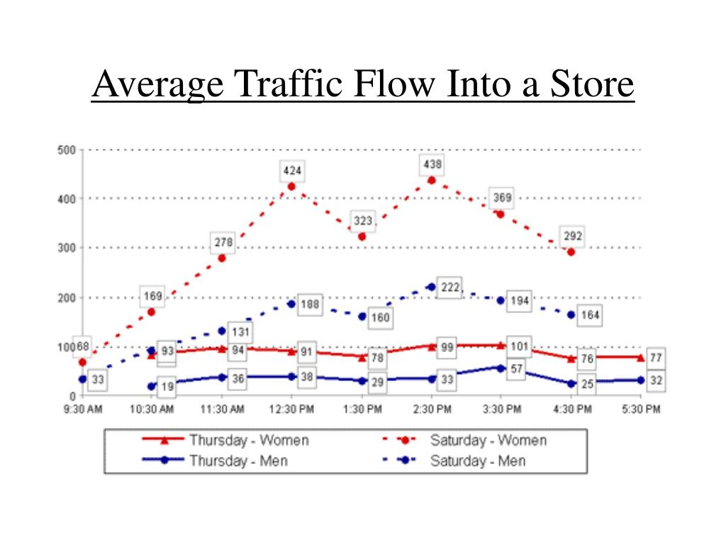 Average Traffic Flow Into a Store