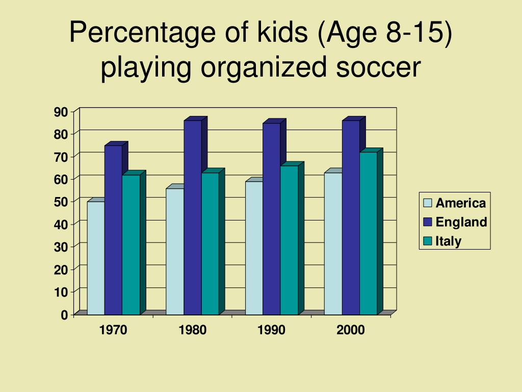 Percentage of kids (Age 8-15) playing organized soccer