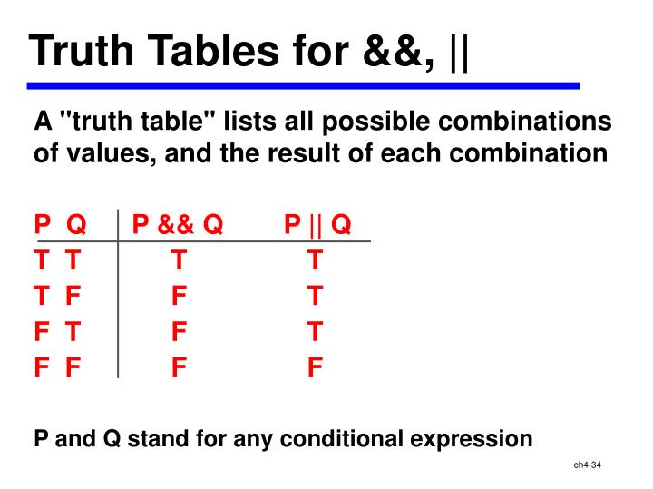 Truth Tables for &&, ||