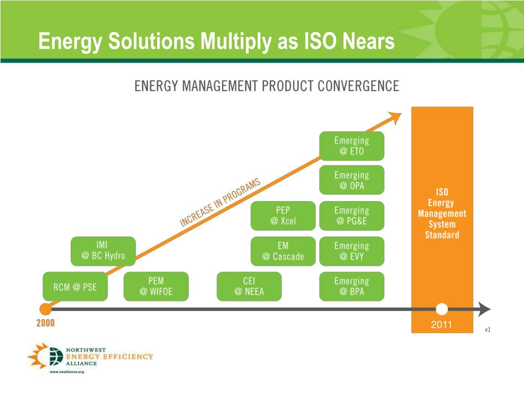 Energy Solutions Multiply as ISO Nears