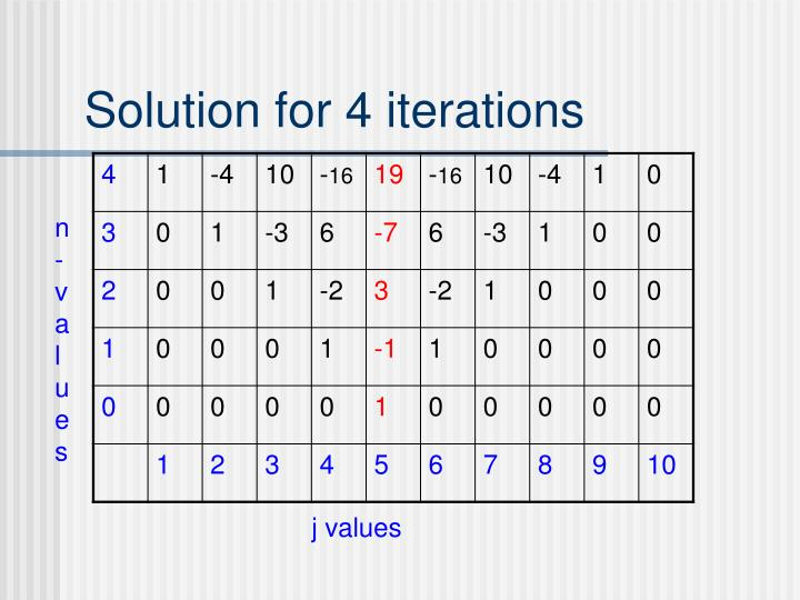 Solution for 4 iterations