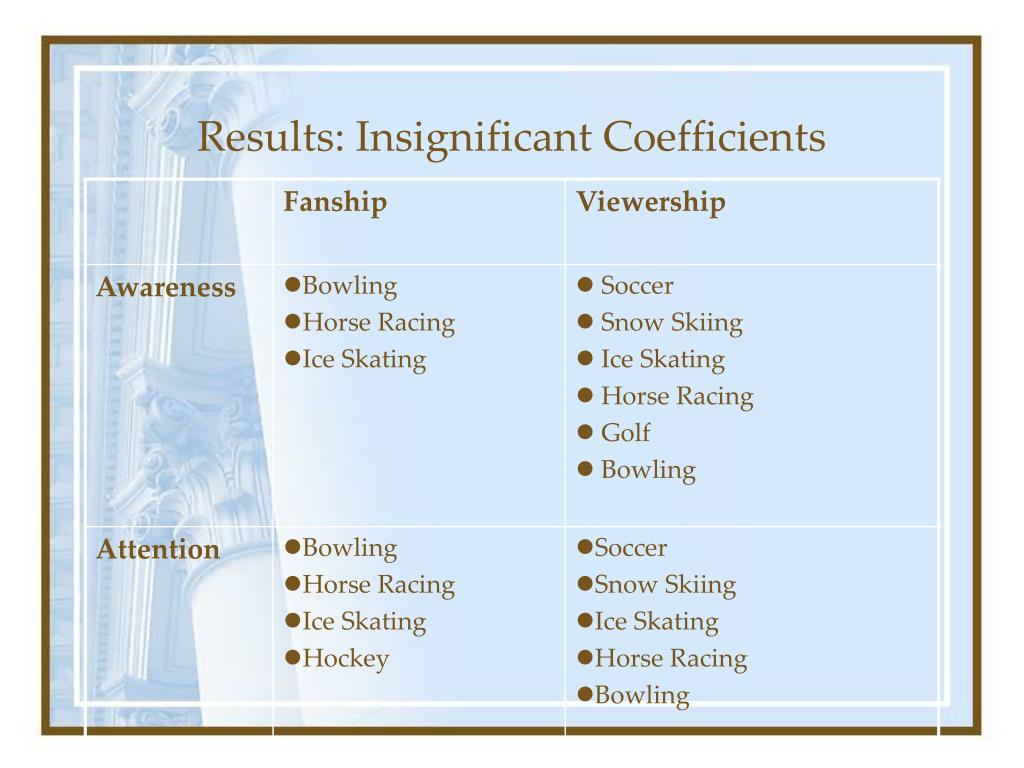 Results: Insignificant Coefficients