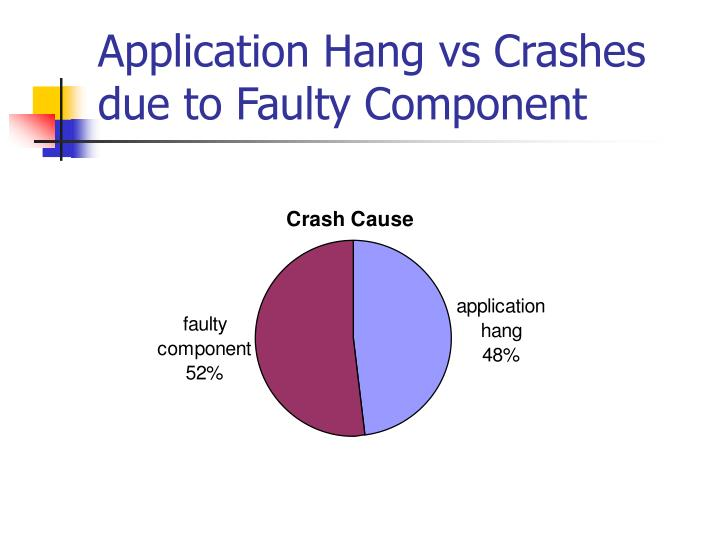 Application Hang vs Crashes due to Faulty Component