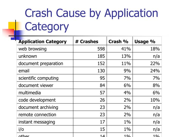 Crash Cause by Application Category