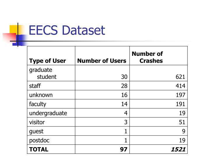 EECS Dataset