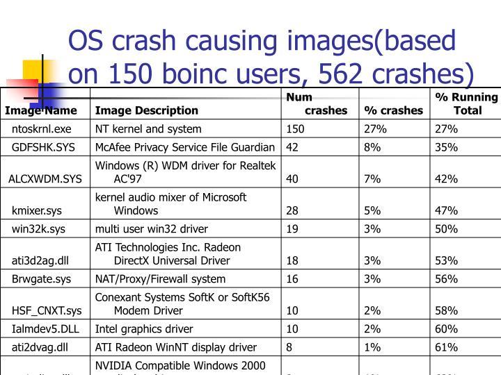 OS crash causing images(based on 150 boinc users, 562 crashes)