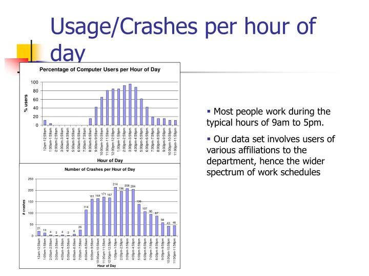 Usage/Crashes per hour of day