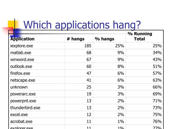 Which applications hang?