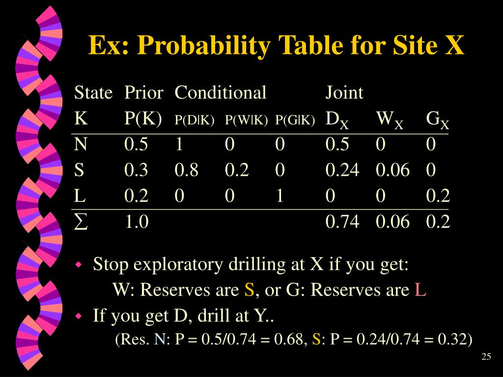 Ex: Probability Table for Site X