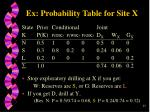 ex probability table for site x