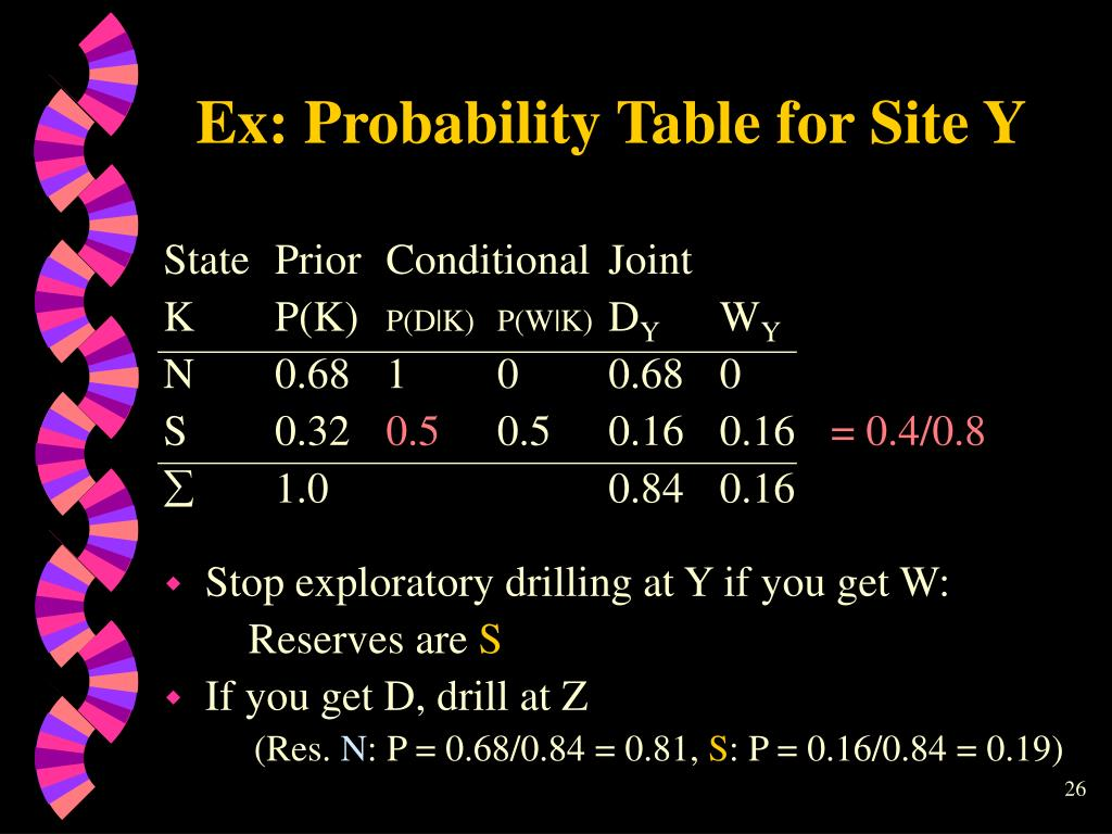Ex: Probability Table for Site Y