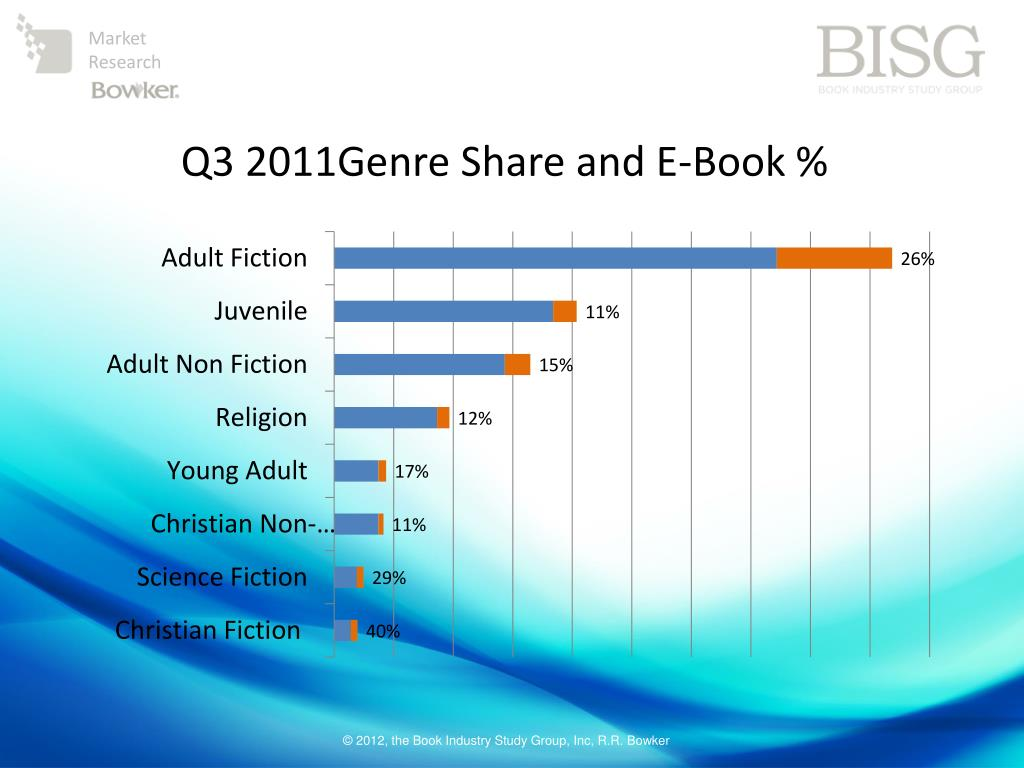 Q3 2011Genre Share and E-Book %