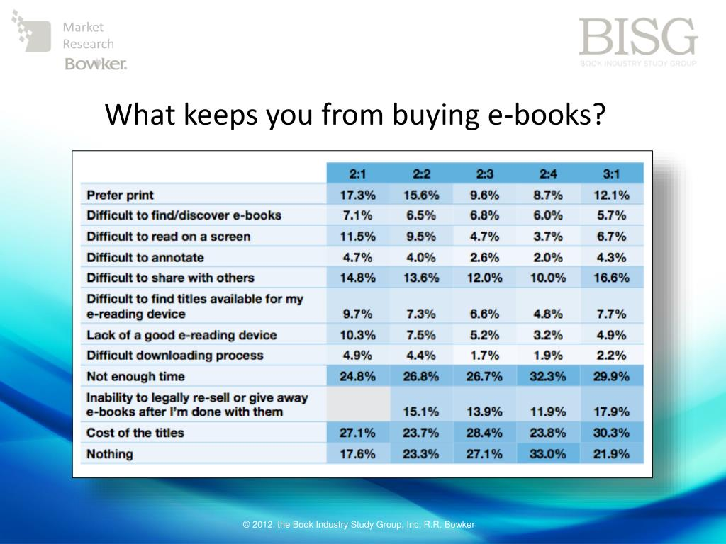 What keeps you from buying e-books?