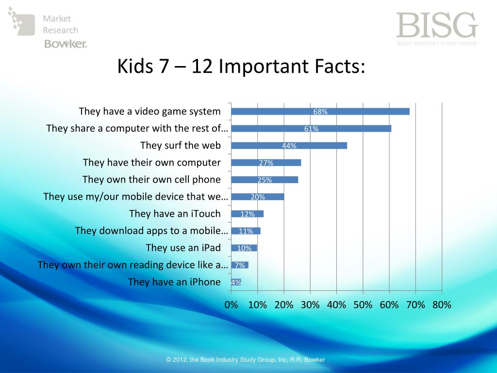 Kids 7 – 12 Important Facts: