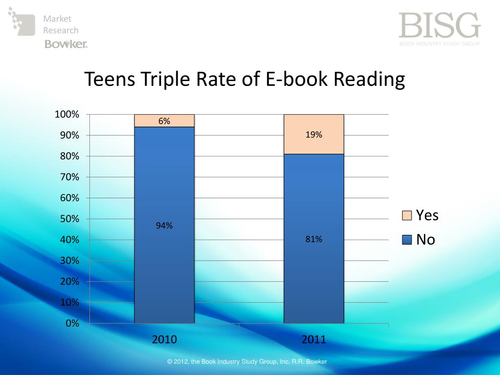 Teens Triple Rate of E-book Reading