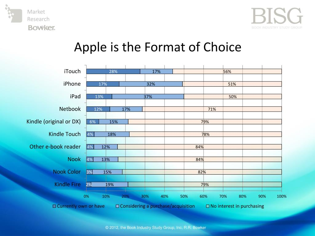 Apple is the Format of Choice